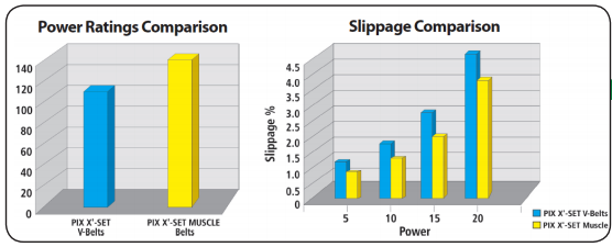 Power Ratings Comparison and Slippage Comparison